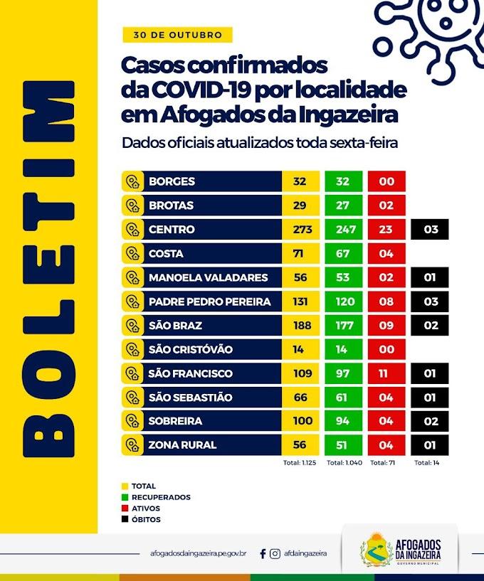 Afogados: Centro e São Francisco são os bairros com mais casos ativos da Covid-19