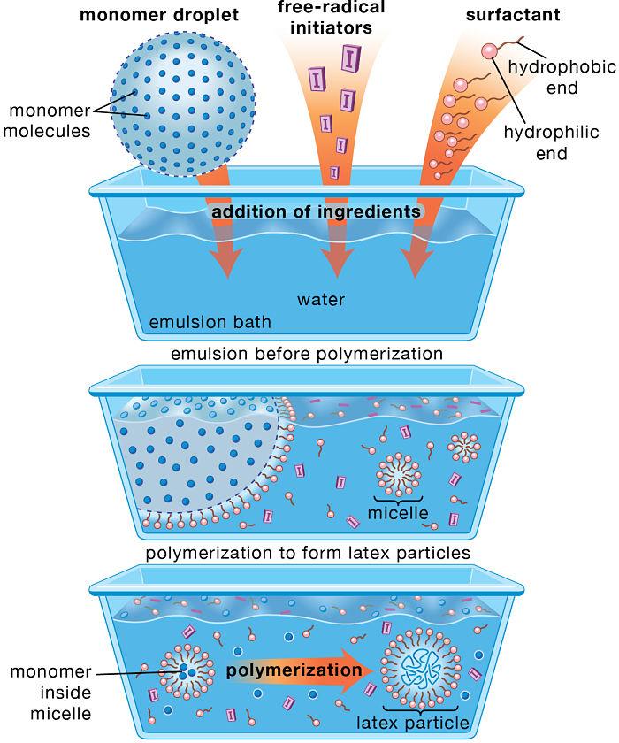 Dibujo de diferentes tipos de polimerización