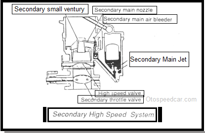 Fungsi dan Cara Kerja Sistem Kecepatan Tinggi Sekunder, Kapan Sistem Ini Bekerja Pada Karburator Mobil ?