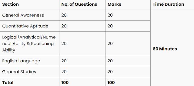 Tier-1 Exam Pattern