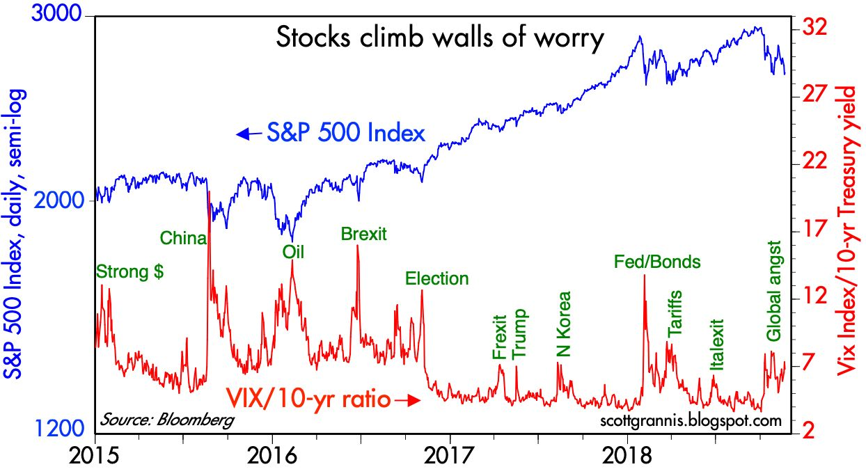 hight resolution of as chart 1 shows market selloffs are typically accompanied by a rise in the market s fear and uncertainty the ratio i use to capture that is the vix