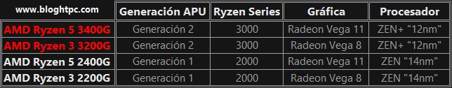Generaciones APU AMD