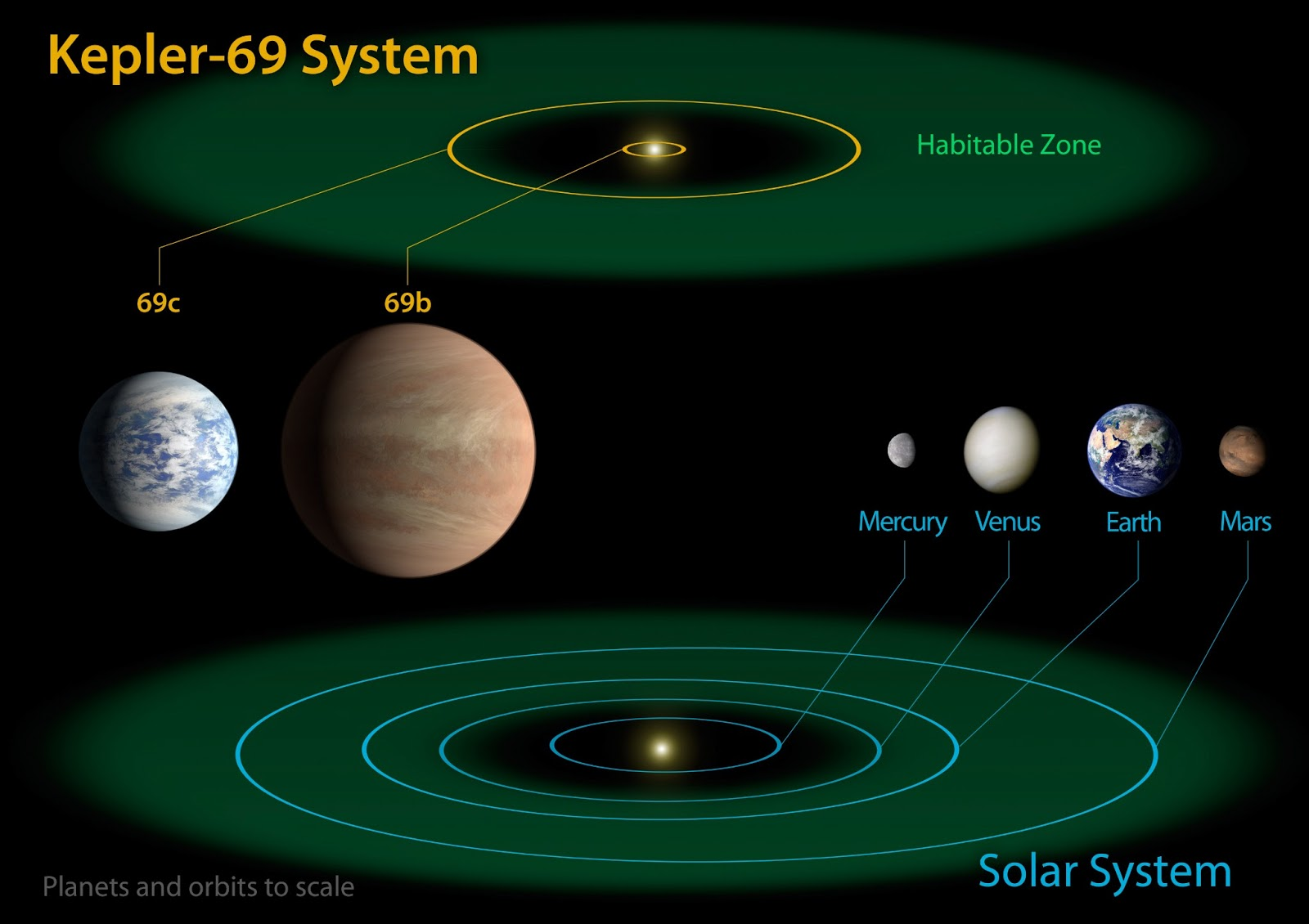 Astronomy and Space News  Astro    Watch     NASA s Kepler