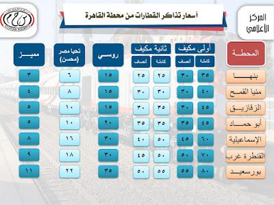اسعار تذاكر القطارات من القاهرة مرورا بنها حتى بورسعيد
