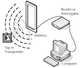 Working mechanism of RFID | Texpedia