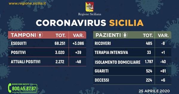 CORONAVIRUS - In Sicilia sempre più guariti e calano i ricoveri