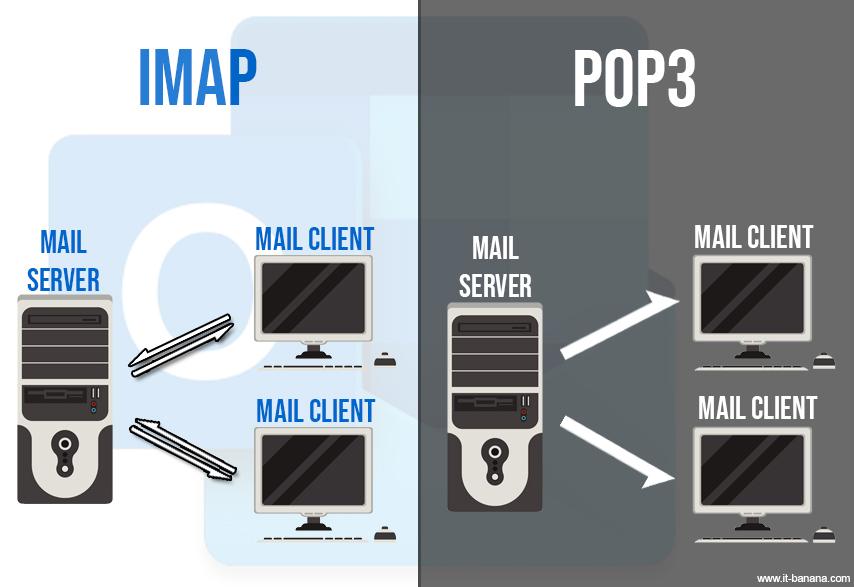 Perbedaan IMAP dan POP3