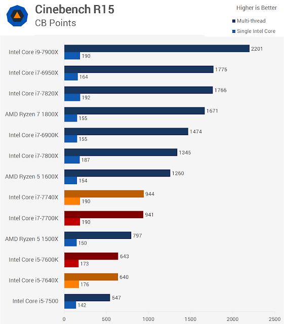 Intel Kaby Lake Processor Intel Generasi Ketujuh
