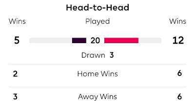 Crystal Palace vs Liverpool Head - Head