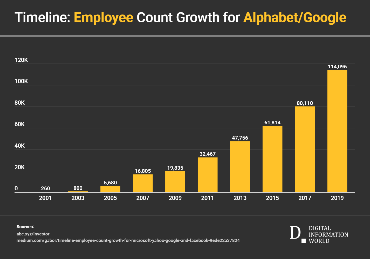 Google employee growth, 2001 to 2019
