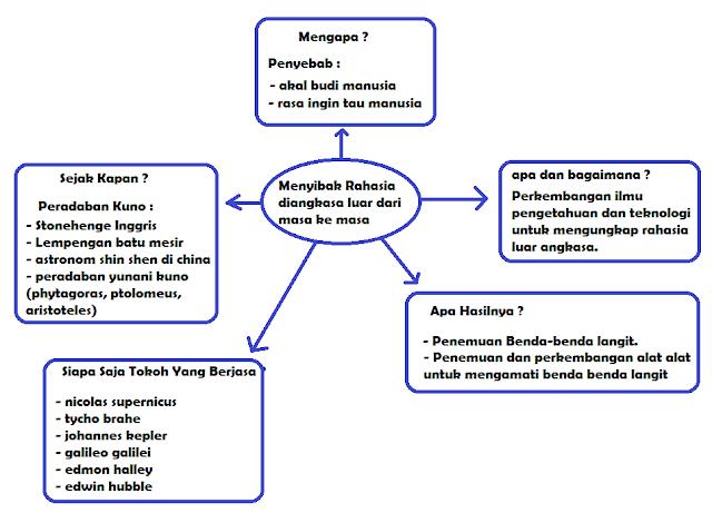 peta pikiran dampak penemuan terhadap kehidupan www.simplenews.me