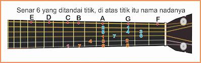 solmisasi pada gitar dalam notasi angka
