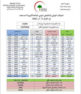 الموقف الوبائي والتلقيحي اليومي لجائحة كورونا في العراق ليوم الاربعاء الموافق ٤ اب ٢٠٢١