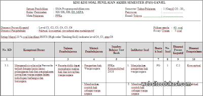 Kisi-kisi PAS PKn Kelas 12 Tahun 2019/2020