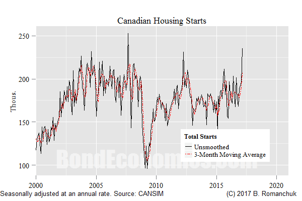 Chart: Total Housing Starts