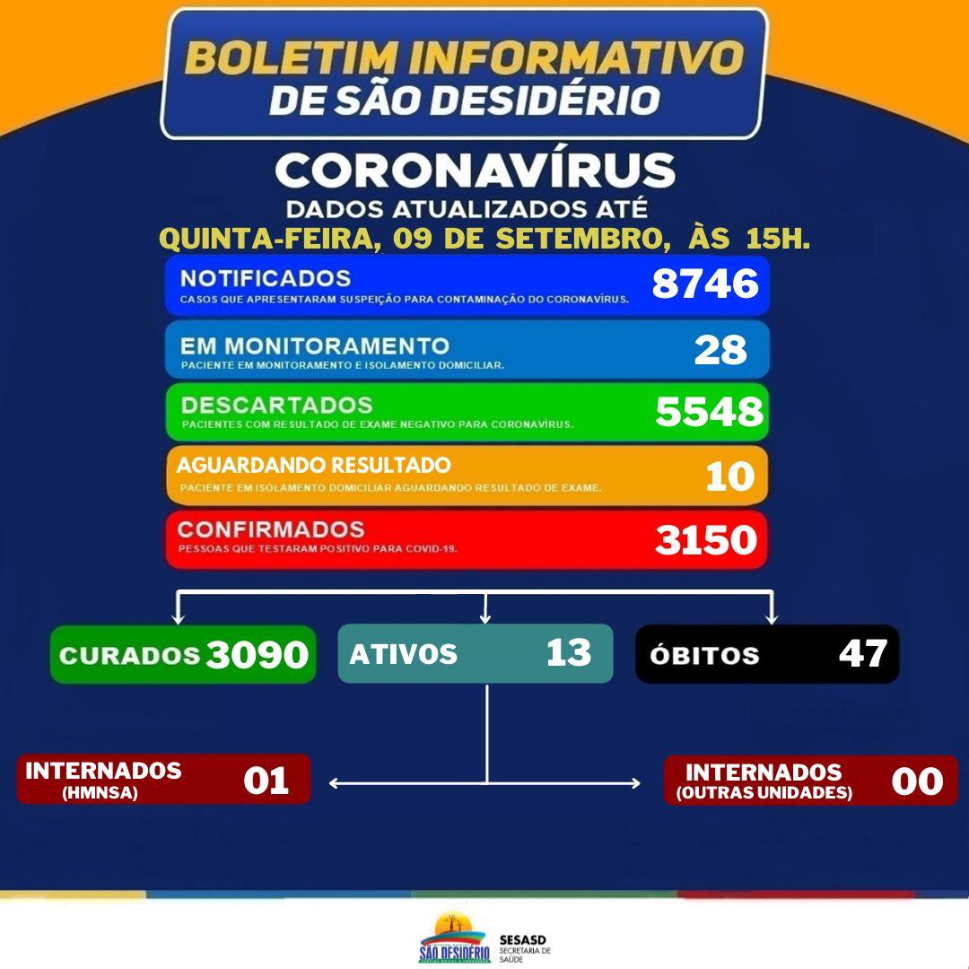 São Desidério: Veja os números da Covid-19 atualizados nesta quinta-feira, 09
