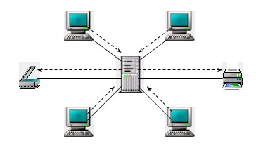 Réseau client / serveur