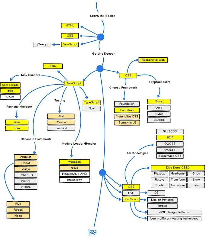 What is Roadmap