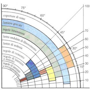 grafico-pendenza-tetto