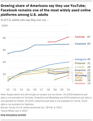 Graph showing use of social media platforms in the US. 81% use Youtube, 61% use Facebook. No other platform is used by more than 50% of Americans. 21% of Americans use TikTok.