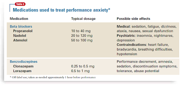 Will doctor prescribe viagra for performance anxiety