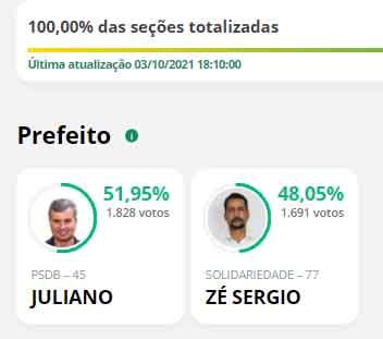 Juliano vence eleições em Mendonça com diferença de 137 votos sobre adversário