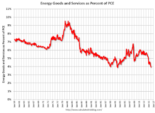 Energy expenditures as a percentage of consumer spending