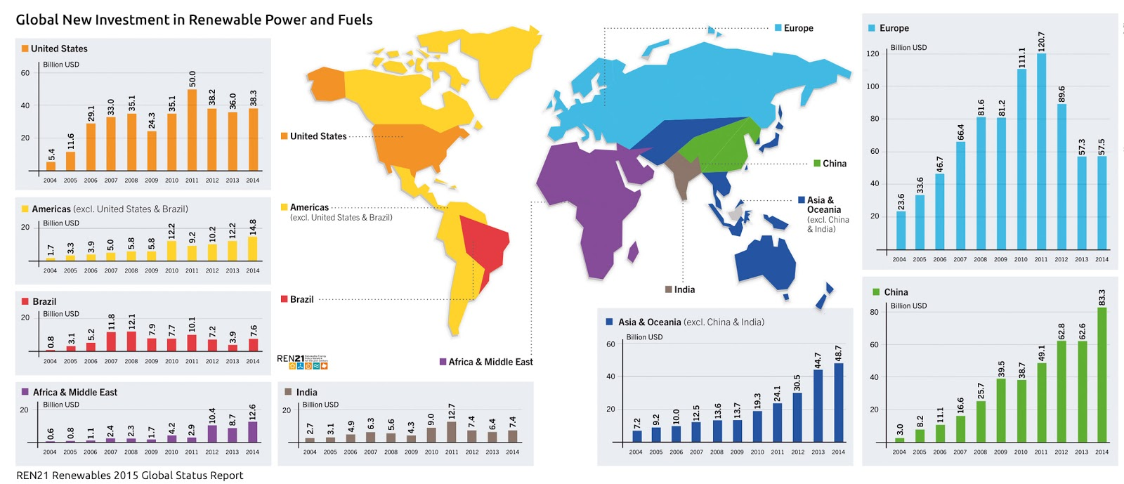 Global new investment in renewable power and fuels