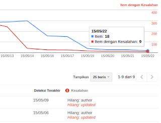 Pesan Hilang Updated Pada Google Webmaster