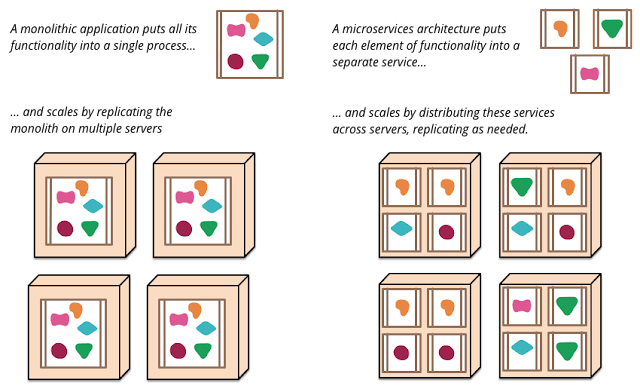 Image from https://martinfowler.com/articles/microservices.html