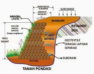 Aplikasi geocell sebagai slope protection