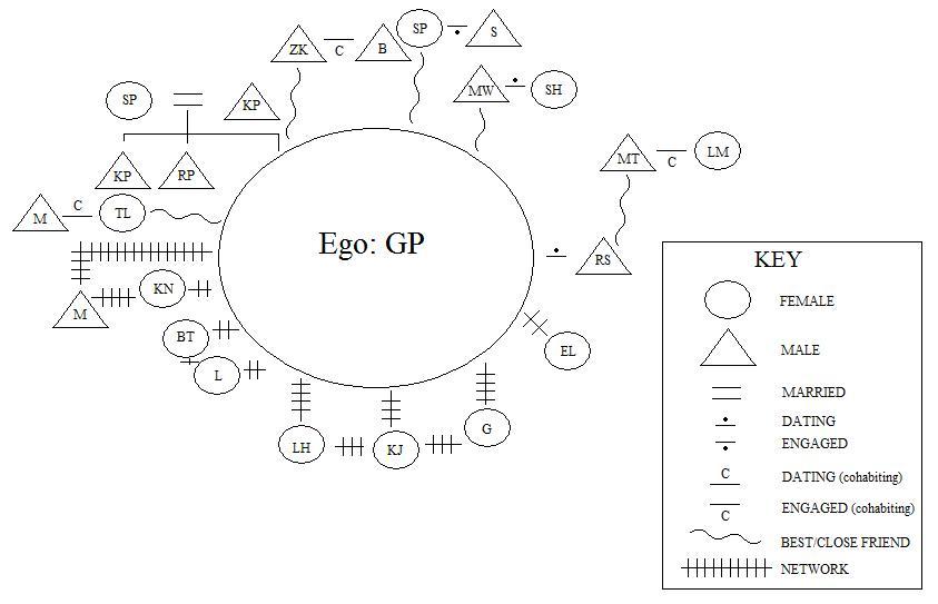 Kinship Diagram Key Diagram