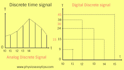 analog and digital signals,what is digital signal,define analog signal