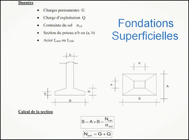 Note de Calcul : Les Fondations Superficielles