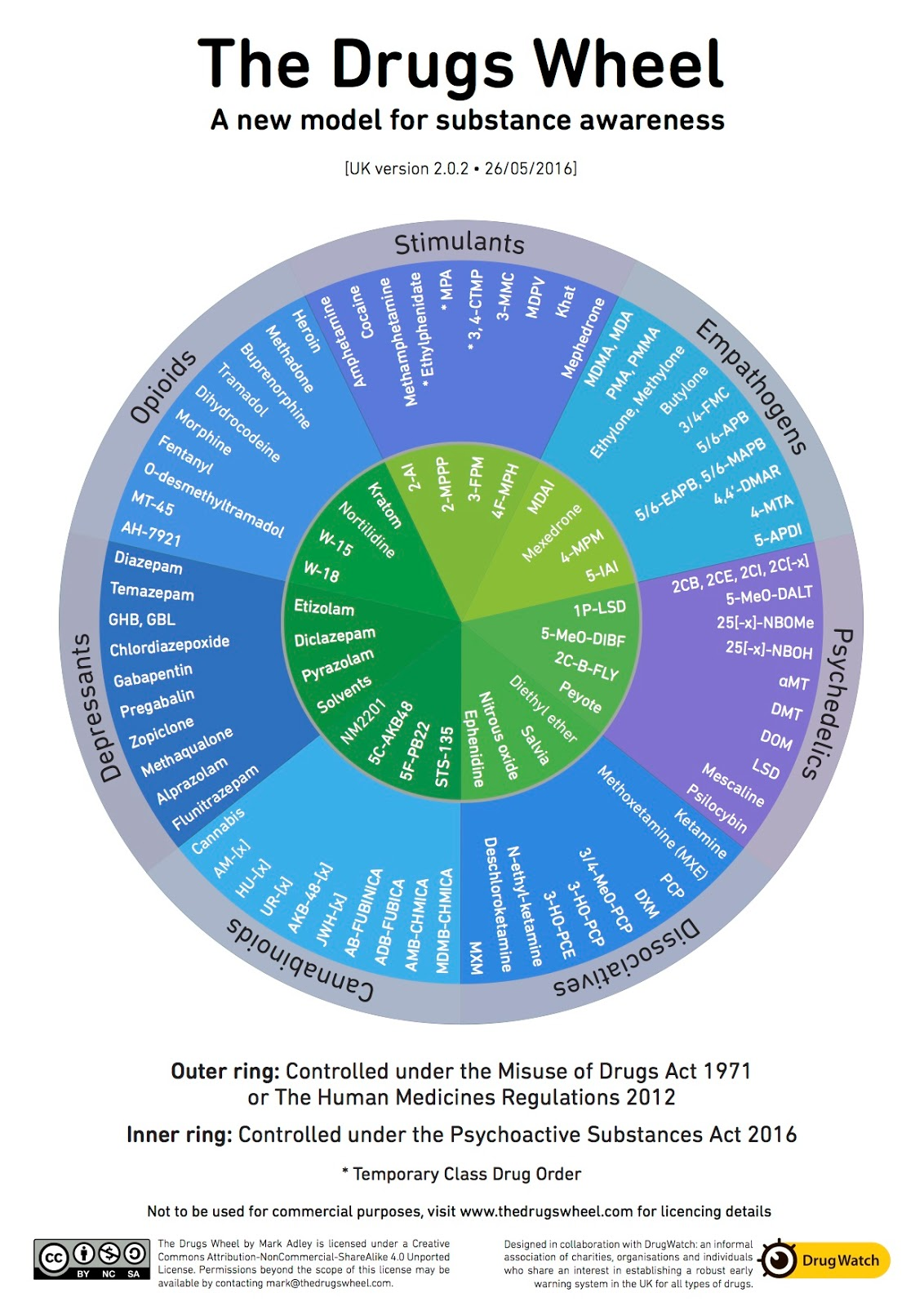 Addiction Inbox Revised Drug Wheel