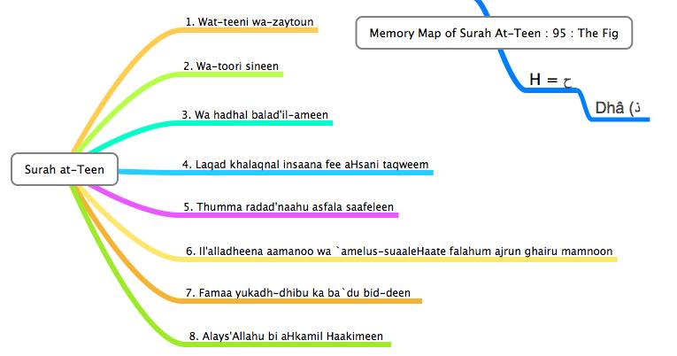 Surah At-Teen Mind Map For Memorisation