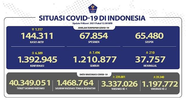 (9 Maret 2021) Jumlah Kasus Covid-19 di Indonesia Pukul 14.00 WIB