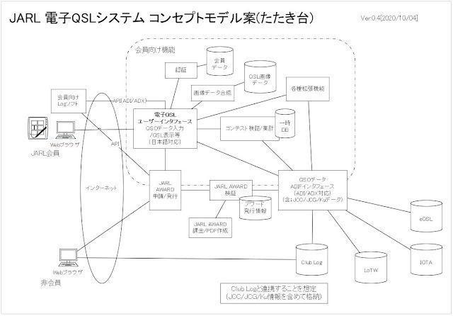コンセプトモデル案:ブログシステムの問題で画像が表示されない場合はこの文章をクリックするとJPEGの画像が表示されるはずです。