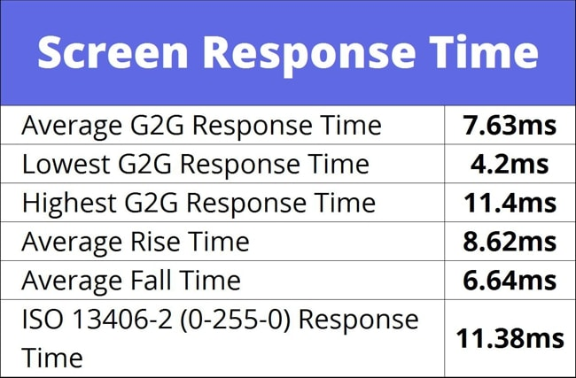 The average Gray to Gray screen response time of Lenovo Legion 7i laptop. The average G2G response time is 7.63 ms which is not too high but not incredible also.