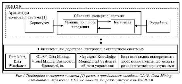 Спрощена схема Business Intelligence і традиційна експертна система