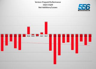 verizon-loses-84,000-net-adds-prepaid-q1-2020