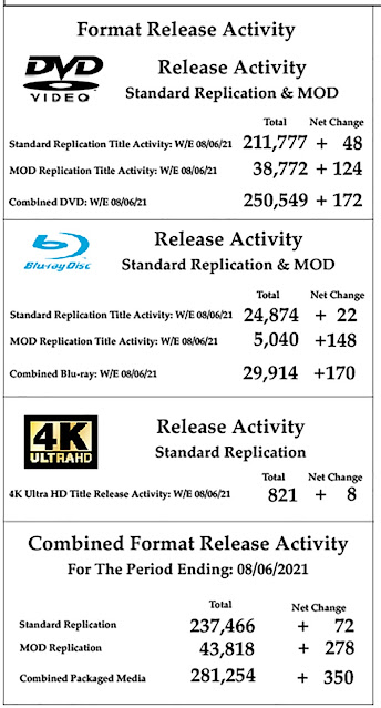 Ralph Tribbey, DVD & Blu-ray Release Report