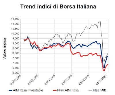 Trend indici di Borsa Italiana al 17 aprile 2020