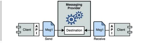 Gambar 3.2 Sistem Berbasiskan MOM