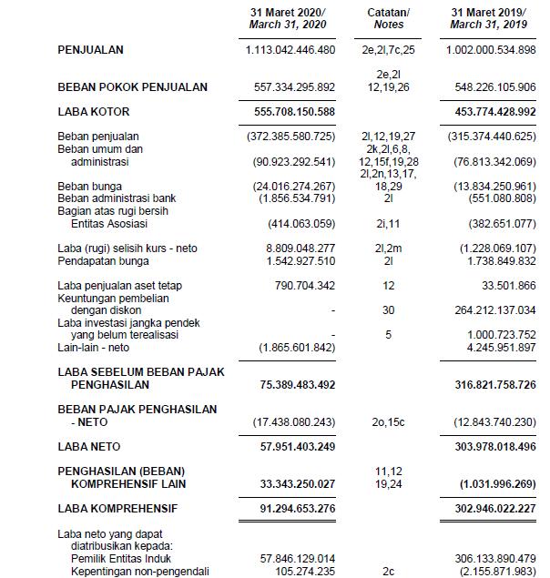 Laporan keuangan pendapatan dan Laba bersih KINO Kuartal 1 Tahun 2020