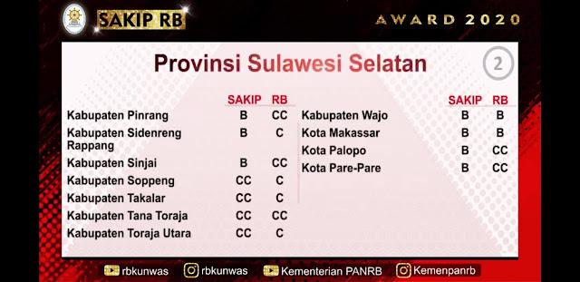 Kemenpan-RB Ganjar Sinjai Penghargaan SAKIP, Ini Predikatnya