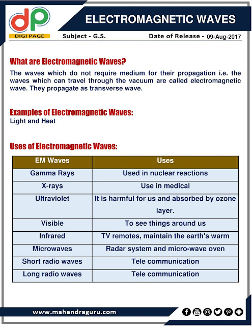 DP   Electromagnetic Waves    09-08-17