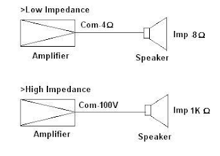 Keunggulan High Impedance (speaker TOA )
