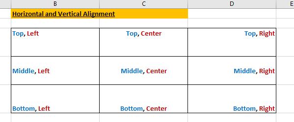 हॉरिजॉन्टल और वर्टीकल अलाइनमेंट (horizontal and vertical alignment)
