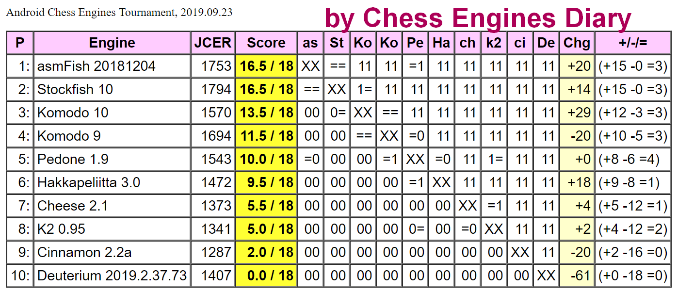 JCER chess engines for Android 23.09.2019.ChessEngines%2BTourn.html